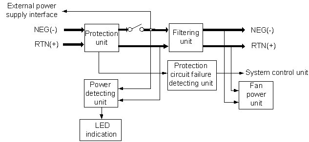 Working Principle And Signal Flow Of Piuc