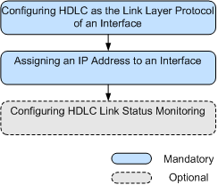 configuring hdlc functions